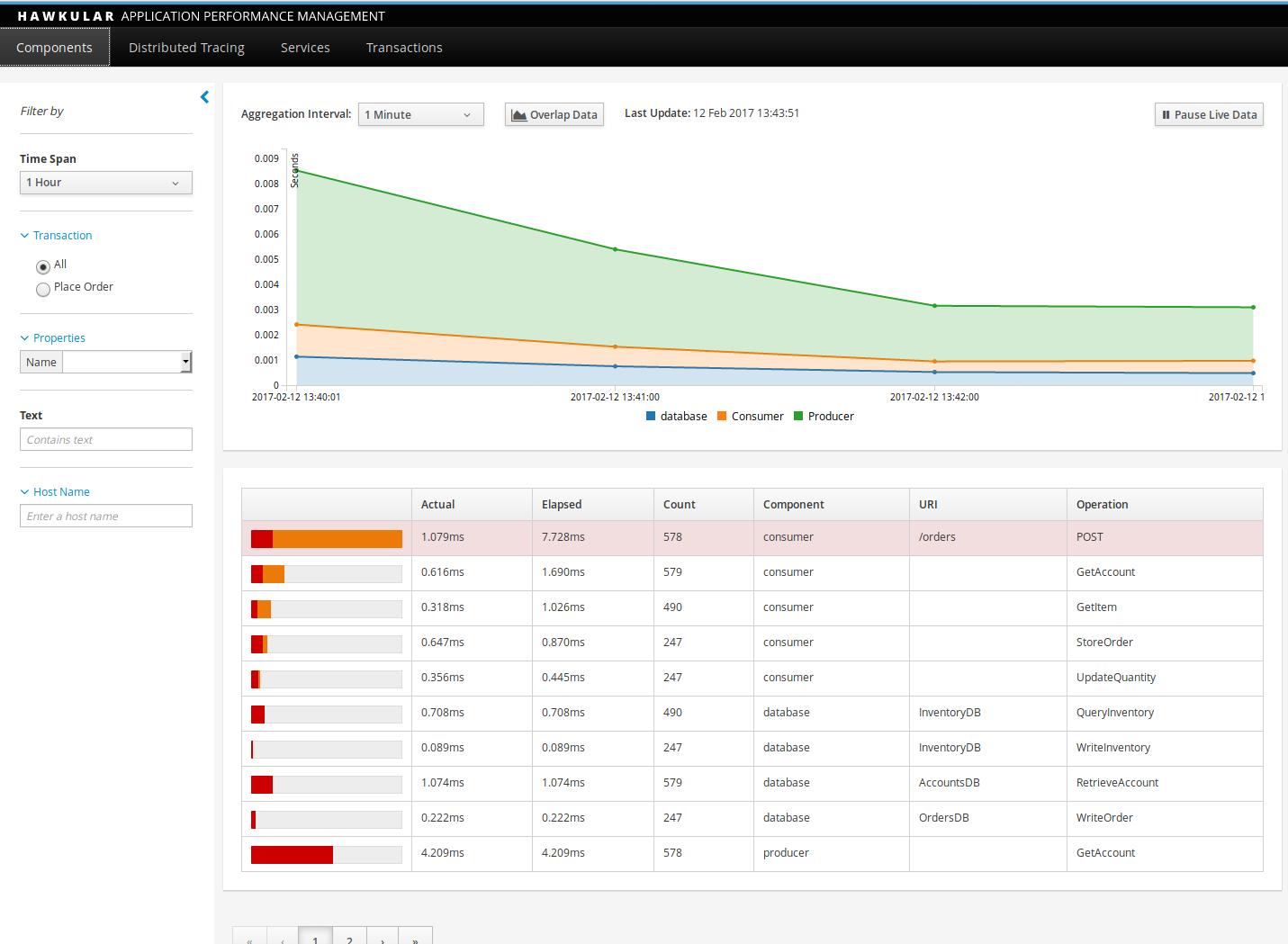 Hawkular APM Dashboard with Data