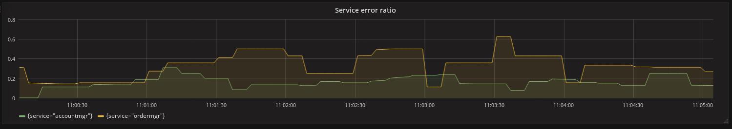 2017 06 26 grafana error ratio