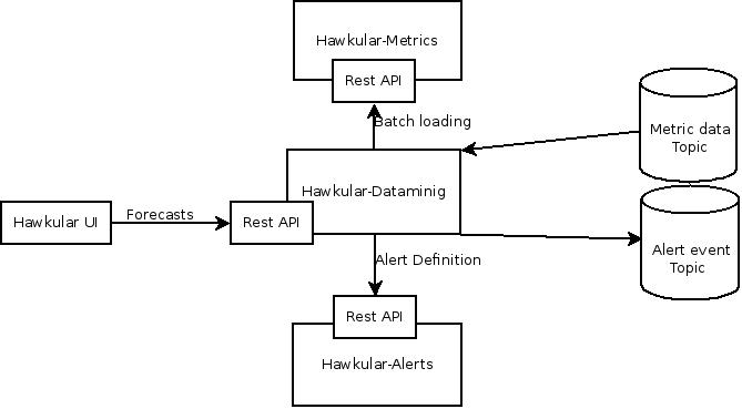 Hawkular introduction to hawkular data mining module architecture ccuart Choice Image