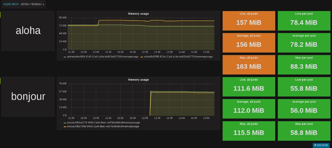 Hawkular - Monitoring Microservices with OpenShift, Hawkular