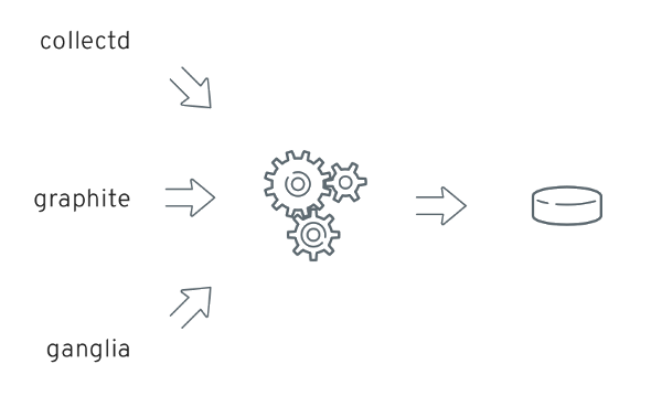 Hawkular - Monitoring JVM applications with jmxtrans