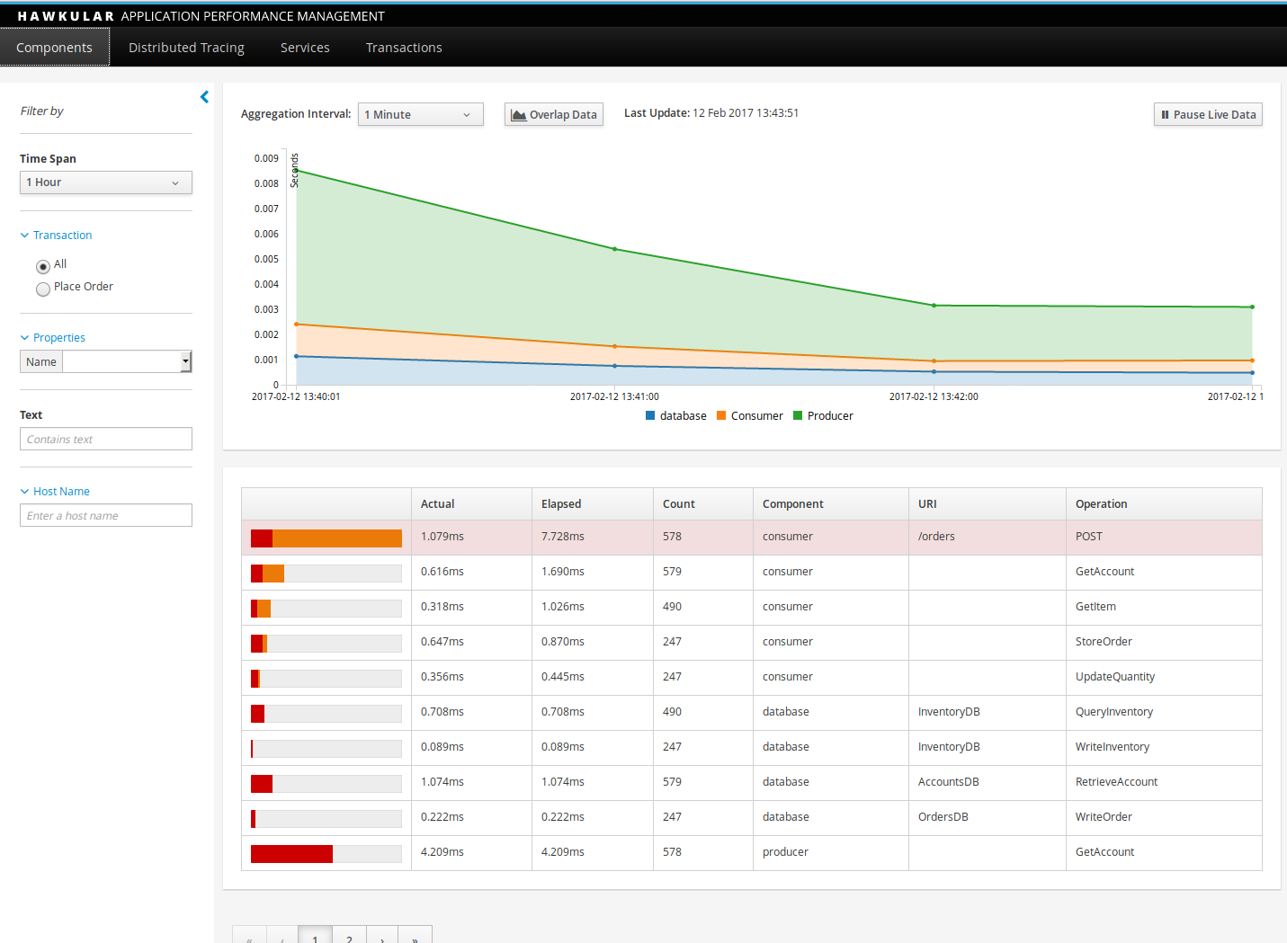 Hawkular APM Dashboard with Data