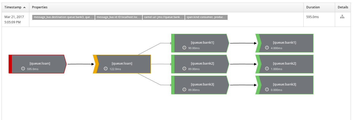 Hawkular - Distributed Tracing with Apache Camel and OpenTracing