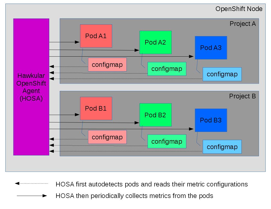 Hawkular - Collecting Application Metrics Within OpenShift