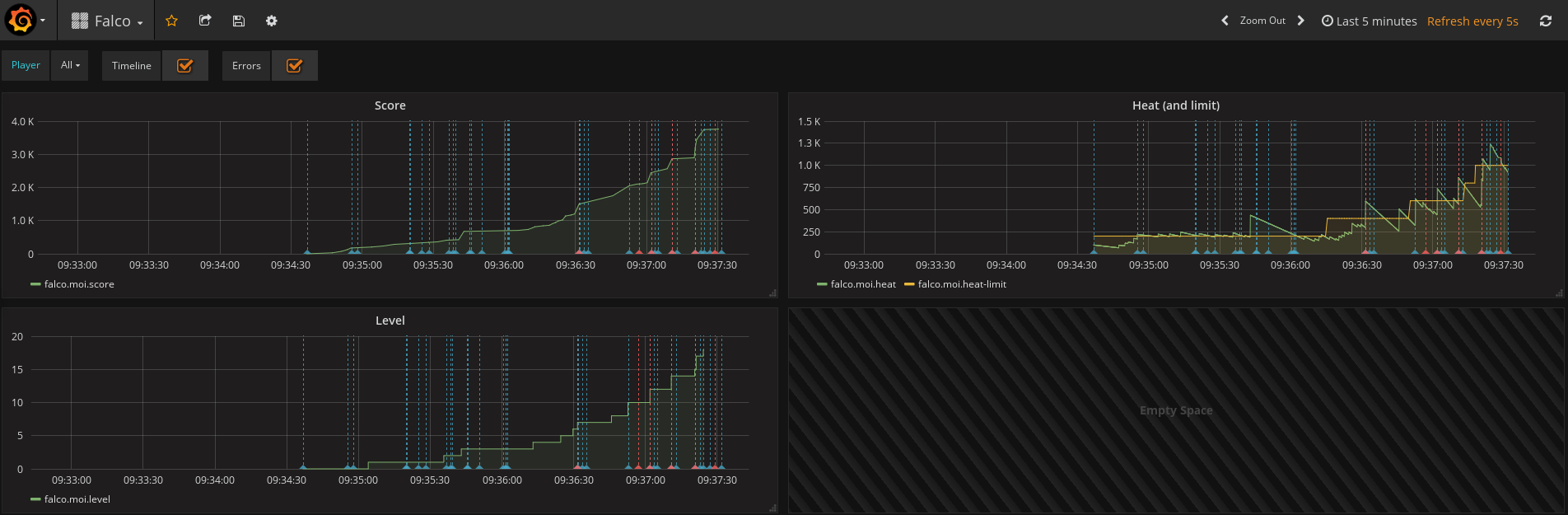 Hawkular - Hawkular and Grafana Out of the Box
