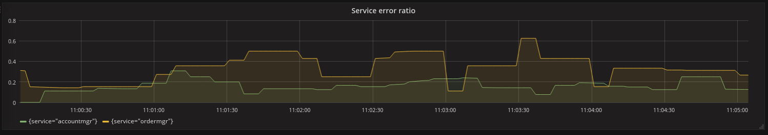 2017 06 26 grafana error ratio